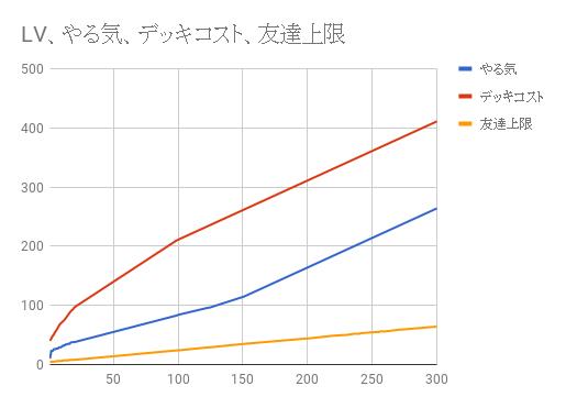 プレイヤーレベルの増加による変化